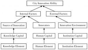 Figure 2 The Interpretation Framework Map of City Innovation Ability