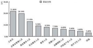 图1-6 被调查者的职业分布