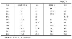 表4 部分跨国公司服务收入占总收入的比重