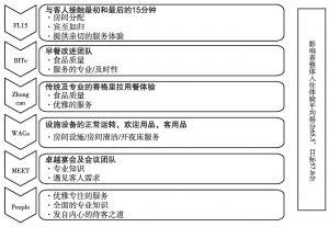 图1 循环改进体系核心项目小组分工示意