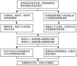 图1 研究路线