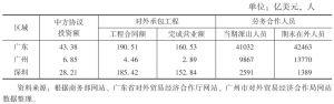 表8 广东对外投资与经济合作的分布区域(2012年)
