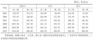 表1 服务贸易规模比较