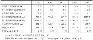 表1 斐济年度经济指标