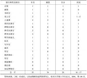 表5-6 遣明使行人员构成情况表