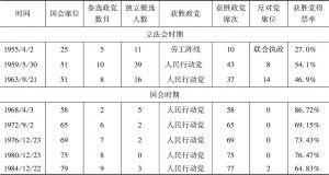 表5-2 新加坡历届国会大选结果(1955—2015年)