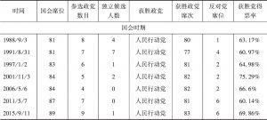 表5-2 新加坡历届国会大选结果(1955—2015年)-续表