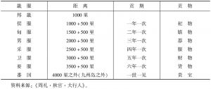表1 古代中国的朝贡制度