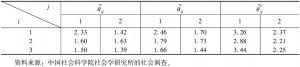表1-5 受教育程度和家庭收入的定序概率