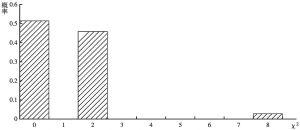 图1-3 表1-6的皮尔森卡方精确分布