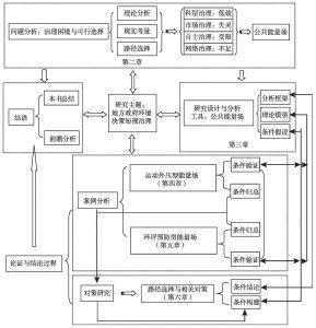 图1-2 本书结构框架与研究技术路线