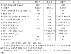 表6-1 鄱阳湖生态经济区主要指标发展战略规划
