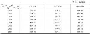 表5-1 2001~2013年广州对外贸易状况