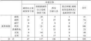 表5-37 不同职务级别官员对申报主体的看法