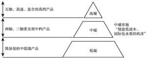 图6 金字塔式的机床产品结构