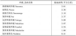 表1-1 图瓦卢各环礁、岛屿面积一览
