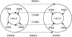 图2 情境分析原理