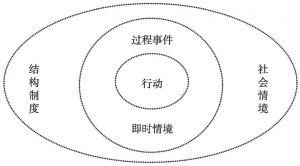 """图1 """"情境—行动分析""""模式"""