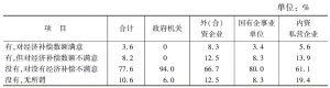 表3 各类型单位职工对应休未休经济补偿满意度情况