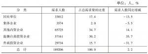 表8 2014年广州市城镇单位人员需求的单位类型结构