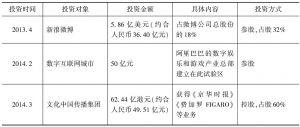 表22-2 阿里巴巴文化传媒类企业投资概况一览(根据网络资料整理)