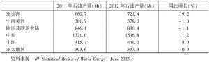 表2-7 世界分区域石油产量及变化