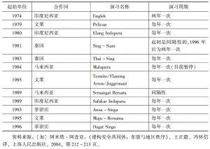 表5-7 新加坡与东盟其他成员国的双边军事演习