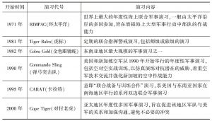 表5-8 新加坡与美国之间的双边及多边军事演习
