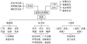 图1 政协文史资料征编特点