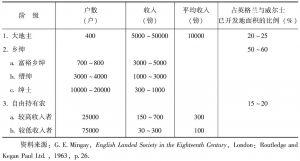 表4-4 18世纪拥有土地的社会阶层对于土地所拥有的份额