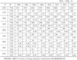 表12 主要国家生物质液体燃料产业发展情况