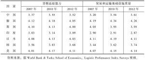 表2 主要国家物流绩效指数比较(1)