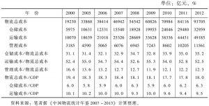 表7 2000~2012年中国物流总成本、物流成本结构及占GDP的比重