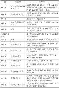 表5 国外煤间接液化技术发展历程
