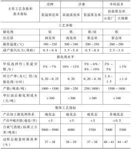 表1 中科合成油技术与国外合成油技术的工艺指标对比