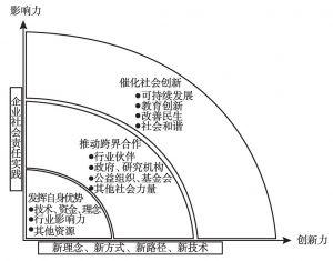 图3 英特尔企业社会责任生态圈