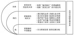 图3 中国移动可持续发展战略视图