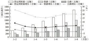 图7 2014年1~8月甘肃省逐月累计货运周转量及增长