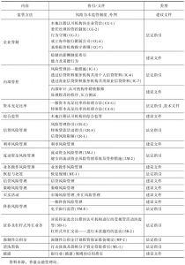 表2 《监管政策手册》相关指引