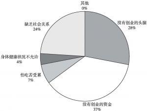 图3 能力不够的主要原因分布