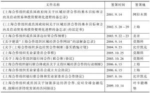 表4-1 上海合作组织区域经济合作的基本文件