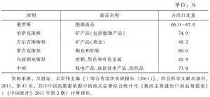 表4-2 2010年上海合作组织成员国大类商品出口情况(优势产业)