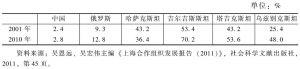 表4-4 2001年和2010年与上海合作组织成员国的贸易额占各国对外贸易比重
