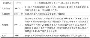 表4-7 上海合作组织交通运输多边合作协议
