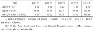 表4-8 中国向中、西亚地区*</superscript>国家出口铁路设备(铁轨、电车车头和电气装备)的贸易状况