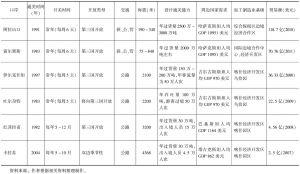 表10-3 新疆主要边贸口岸的比较分析