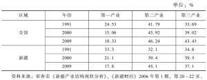 表12-5 全国与新疆三次产业结构不同年份对比
