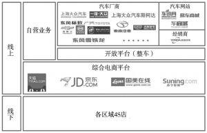图9 开放平台型模式