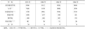 表1 20世纪70~80年代学校发展数据