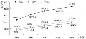 图6-8 2008~2012年京津冀银行业金融机构贷款余额比较